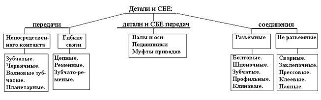 Классификация деталей и
